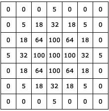Convolutions: Image convolution examples - AI Shack