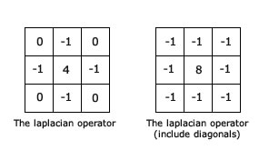 The kernel for the laplacian operator