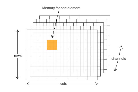 2D matrices with CvMat in OpenCV - AI Shack