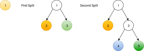 Splitting dominant colors using a binary tree