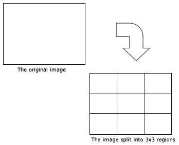 Spliting an image into multiple grids