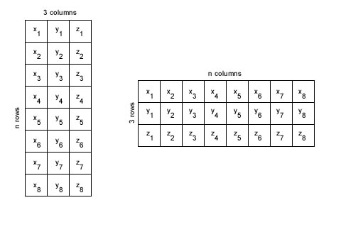 Memory layout of matrices of multi-dimensional objects - AI
