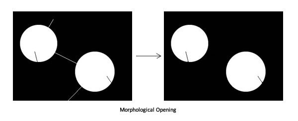 Morphological Opening: See the narrow white paths vanish?