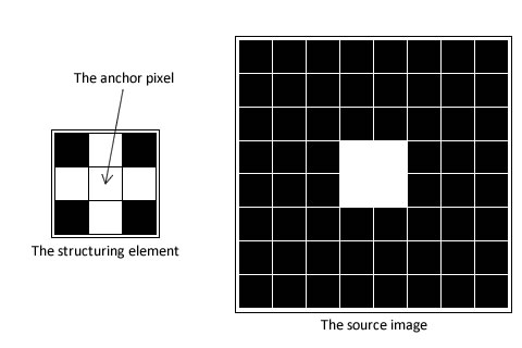 The structuring element and the source image