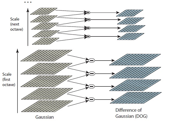 Image processing - OpenCV: Efficient Difference-of-Gaussian - Stack