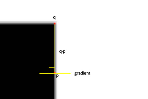 Fundamentals of Features and Corners: Subpixel Corners